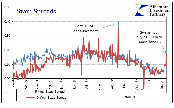 swap spread Generally trading at a swap spread of 10 to 30 basis points over the risk-free forward cash rate when looking at term swap spreads, the same principle applies, although the risk-free rate in this case is usually assumed to be the government bond rate a 3 year interest rate swap is comprised of the 12 floating rate payments to make the fixed.