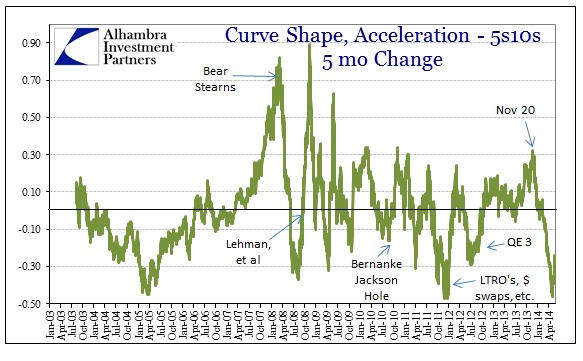 ABOOK May 2014 Credit Flat Acceleration