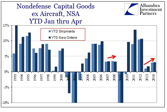 ABOOK May 2014 Durable Goods Cap Goods YTD