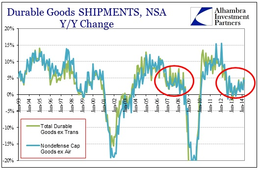ABOOK May 2014 Durable Goods Shipments History