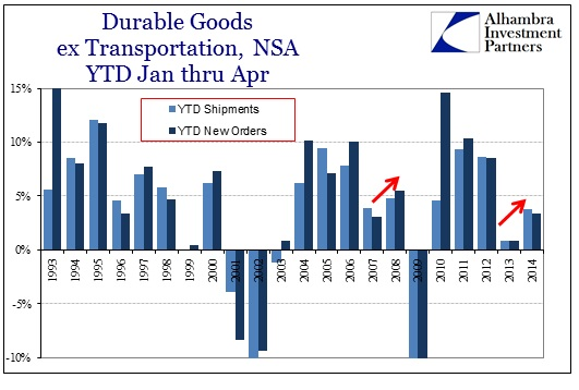 ABOOK May 2014 Durable Goods YTD