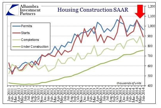 ABOOK July 2014 Housing Constr Overall