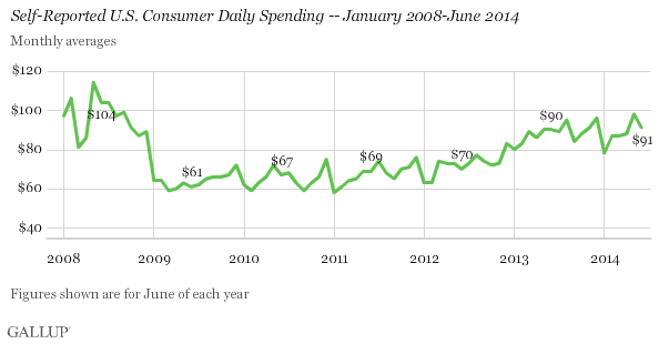 ABOOK July 2014 Retail Sales Gallup