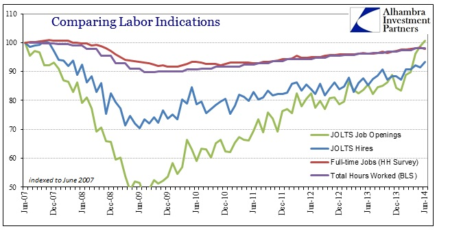 ABOOK Aug 2014 JOLTS Other Labor