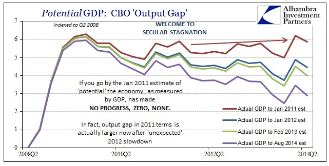 ABOOK Nov 2014 CBO Potential Output Gap Unified2
