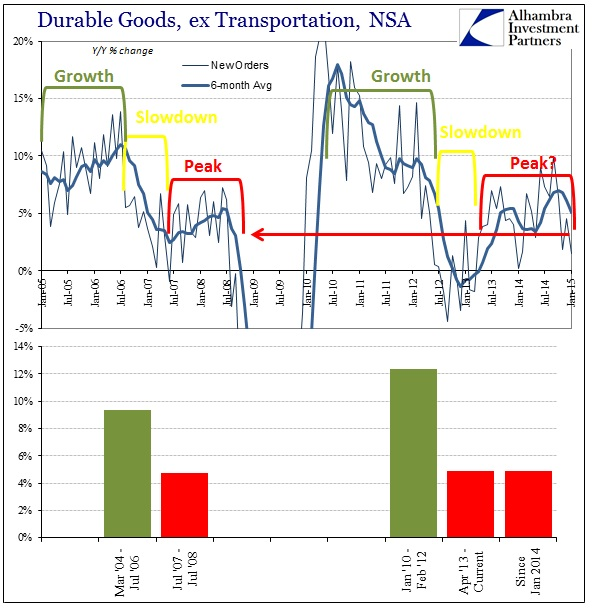 ABOOK Feb 2015 Dur Goods Cycle