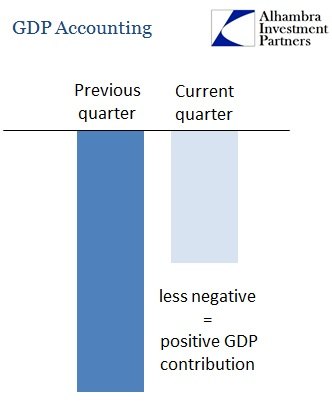 ABOOK Feb 2015 GDP Revised 2nd Derivatives