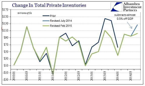 ABOOK Feb 2015 GDP Revised Inv