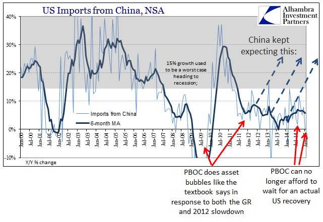 ABOOK March 2015  China US Imports
