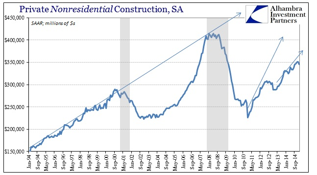 ABOOK March 2015 Construction Nonres SAAR