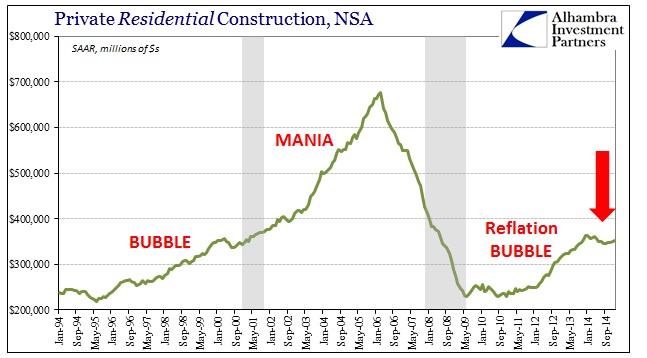 ABOOK March 2015 Construction Res SAAR