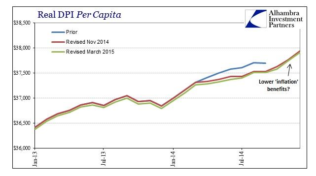 ABOOK March 2015 DPIPCE Real DPI Per capita