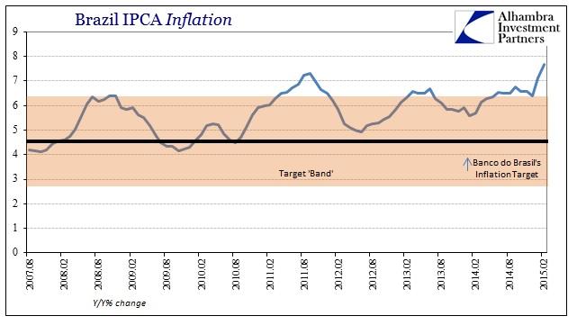 ABOOK March 2015 Dollar Brazil IPCA