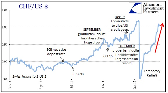 ABOOK March 2015 Dollar CHF