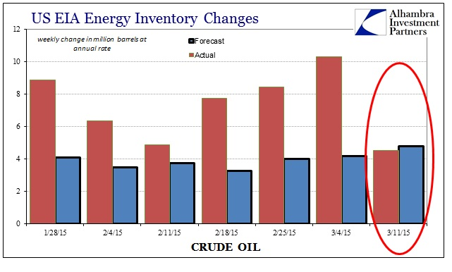ABOOK March 2015 Dollar Crude Inv