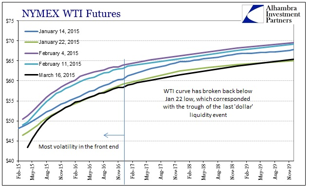 ABOOK March 2015 Dollar WTI Curve March January