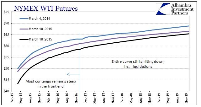 ABOOK March 2015 Dollar WTI Curve March