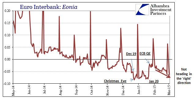 ABOOK March 2015 ECB Eonia