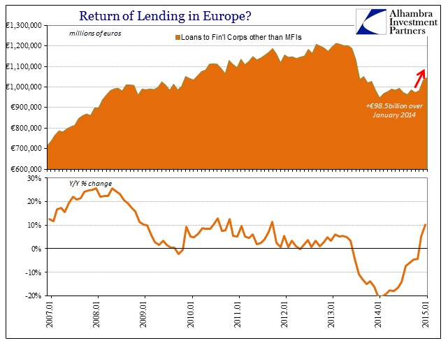 ABOOK March 2015 Lending Europe Finl nonMFI