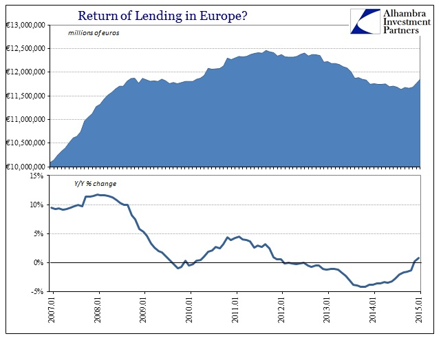 ABOOK March 2015 Lending Europe Total YY