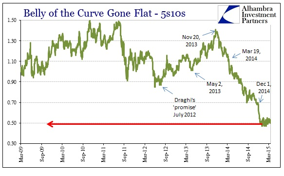 ABOOK March 2015 Liquidity 5s10s