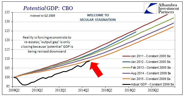 ABOOK March 2015 Long Run GDP CBO Potential Actual