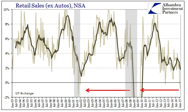 ABOOK March 2015  Retail Sales ex Autos Food YY
