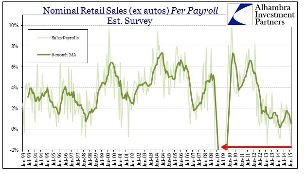 ABOOK March 2015  Retail Sales per Payroll