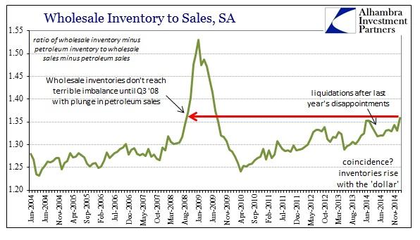 ABOOK March 2015 Wholesale Sales Ratio ex Petrol