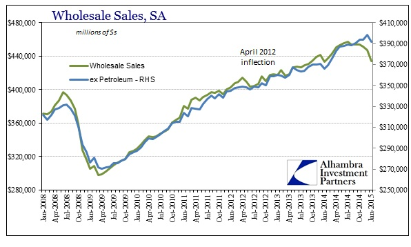 ABOOK March 2015 Wholesale Sales SA ex Petrol