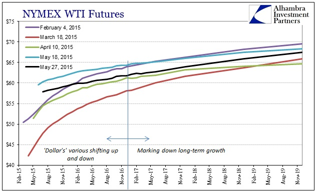 ABOOK May 2015 Dollar Again WTI Curve