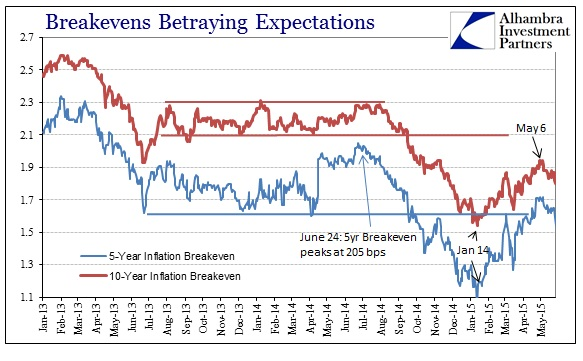 ABOOK May 2015 Dollar Turn Breakevens Updated
