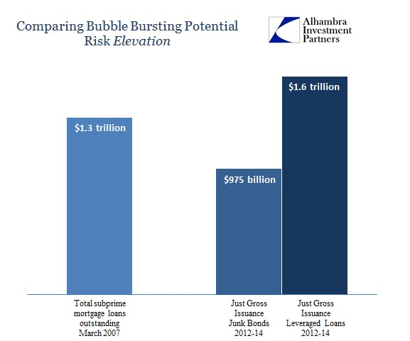 ABOOK June 2015 Bubble Risk Subprime to Junk Lev Loans