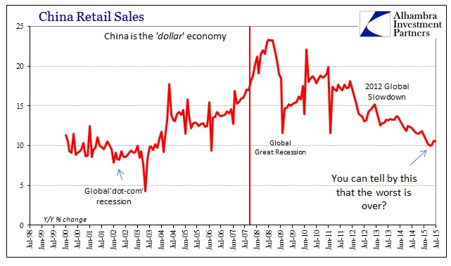 ABOOK Aug 2015 USD China Retail Sales
