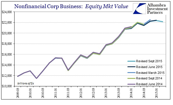 ABOOK Sept 2015 Stock Bubble Corp Equity Values