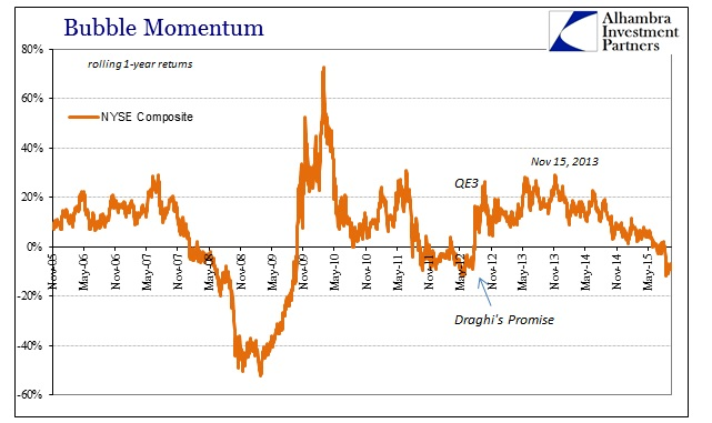 ABOOK Sept 2015 Stock Bubble Momentum NYSE