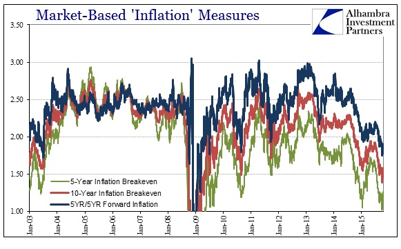 ABOOK Oct 2015 Goodnight Janet Market Based Inflation