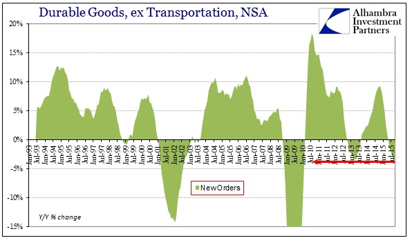 ABOOK Nov 2015 Durable Goods New Orders 6m