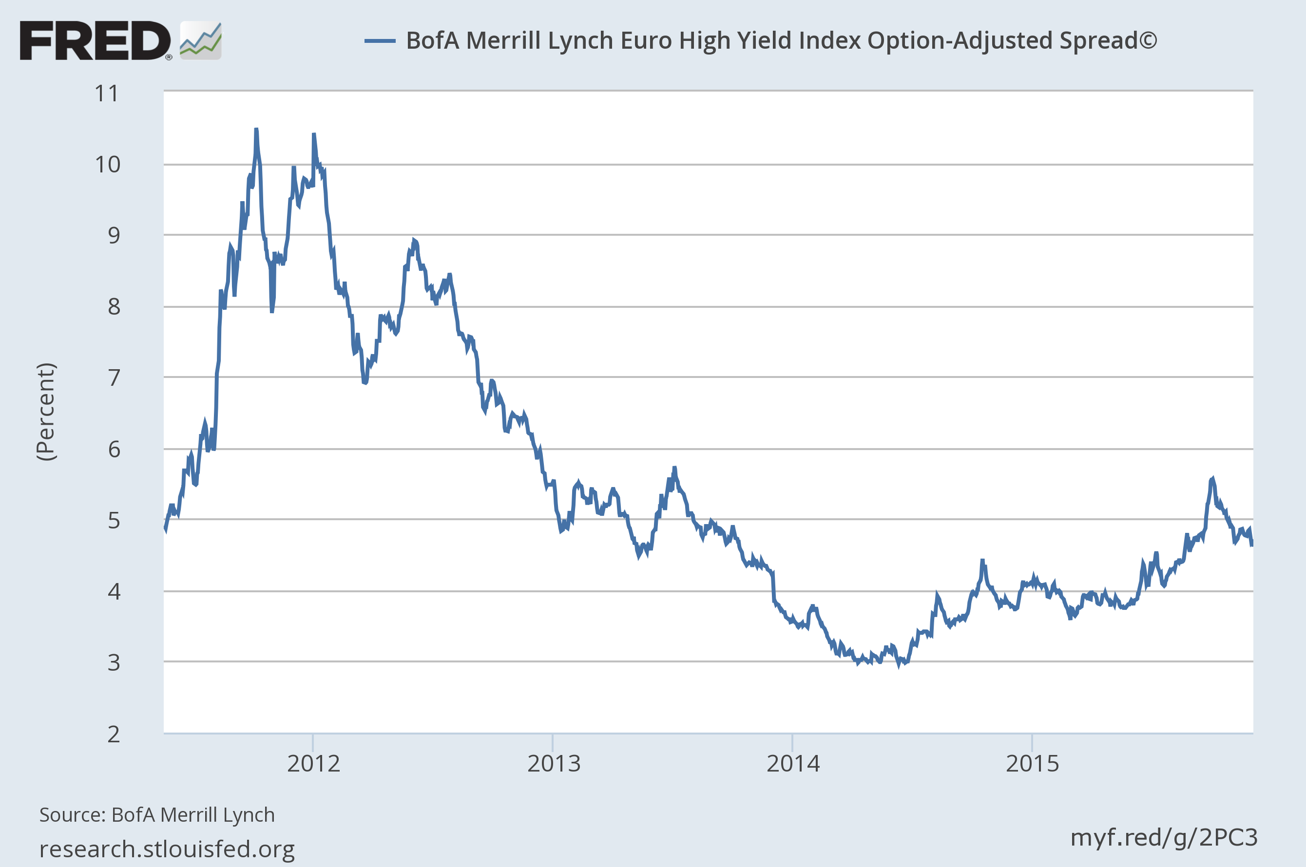 euro hy spreads