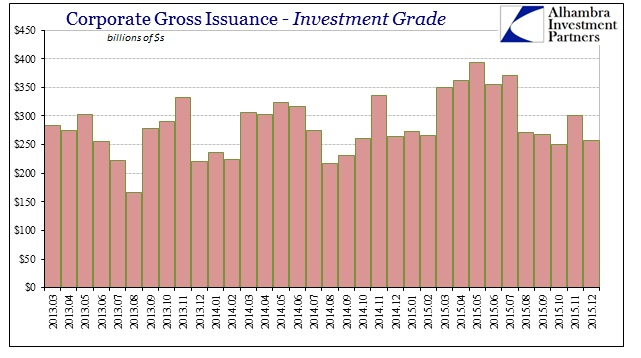 ABOOK Jan 2016 Issuance Corp IG by Month