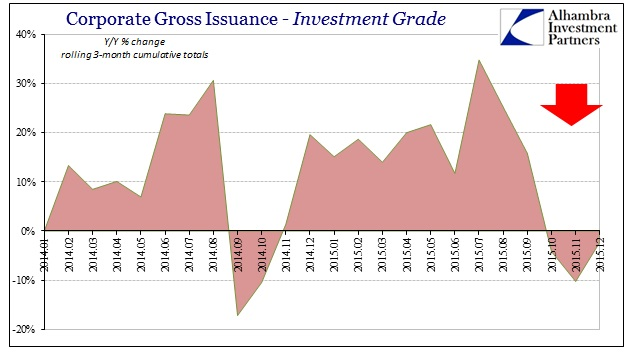 ABOOK Jan 2016 Issuance Corp IG by Qtr