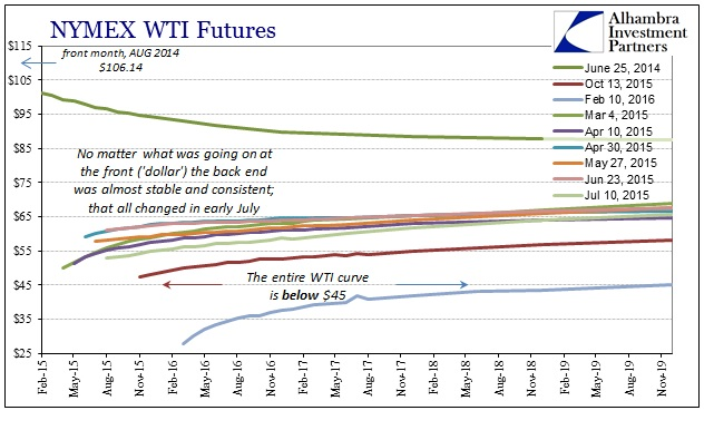 ABOOK Feb 2016 Oil Curve History 2015