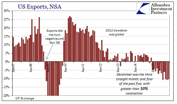 ABOOK Feb 2016 US Trade Exports Cycle