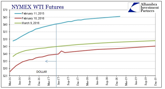 ABOOK Mar 2016 Crude Futures Curves