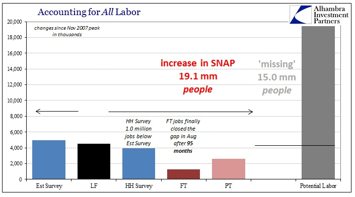 ABOOK Mar 2016 Full Employment Missing SNAP