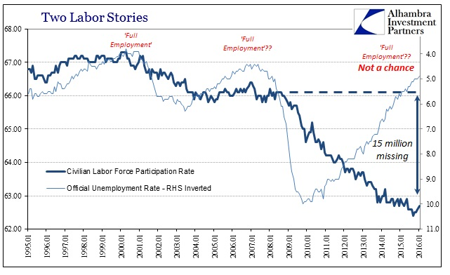 ABOOK Mar 2016 Full Employment Participation
