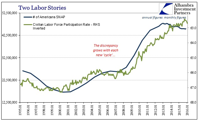 ABOOK Mar 2016 Full Employment SNAP Participation