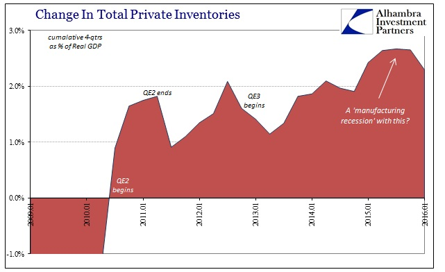 ABOOK Apr 2016 GDP Inventory