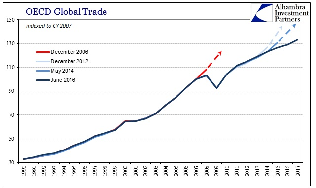 ABOOK June 2016 OECD Global Trade Expected Recoveries