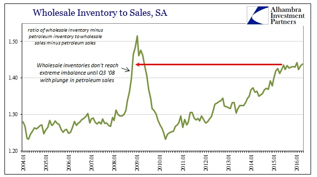 ABOOK June 2016 Wholesale Inv to Sales Non Petrol